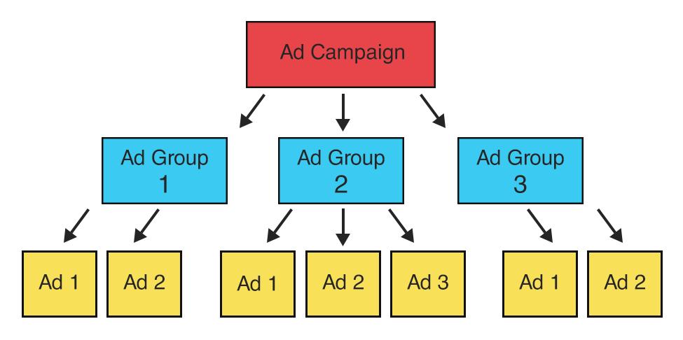 organizing a/b testing