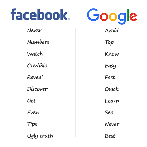 Headline power words that have worked for us on Facebook and Google Search