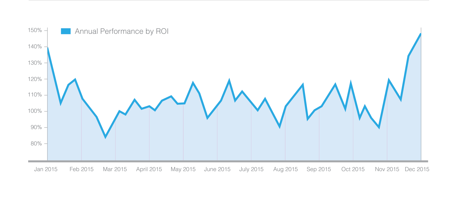 How We Ramped Up Beyond Diet's Customer Acquisition By 63%