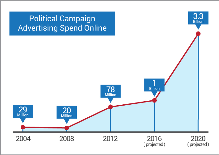 Political Campaign Advertising Spend Online